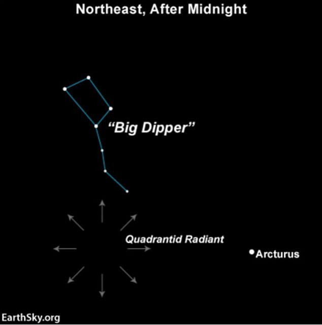The easiest way to find a shower is to search north for the Big Dipper.  Then follow