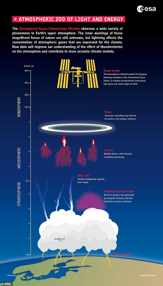 Understanding the formation of blue jets - and other energetic phenomena in and above the stratosphere, as seen in the image - can reveal clues about how lightning occurs.